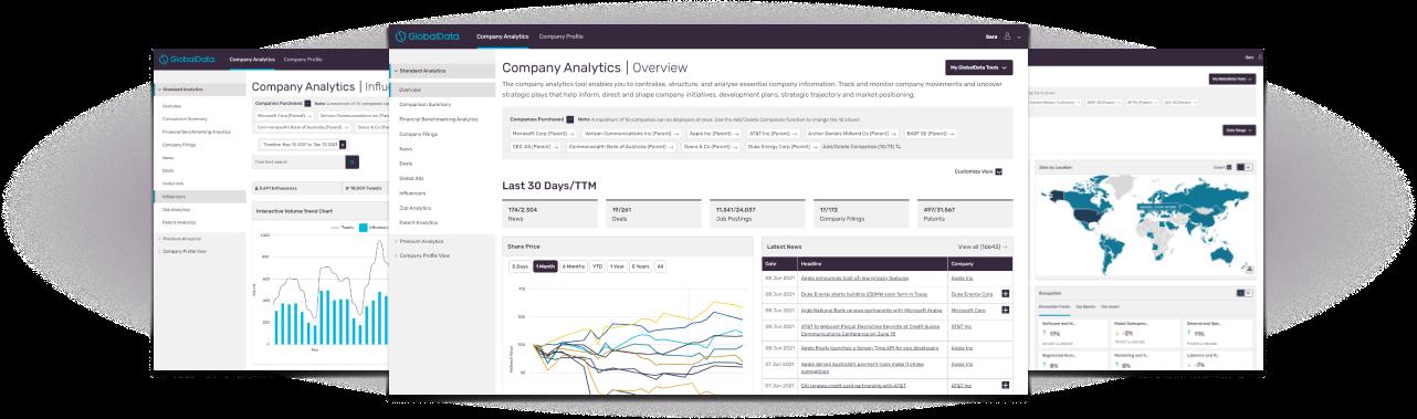 Company Analytics